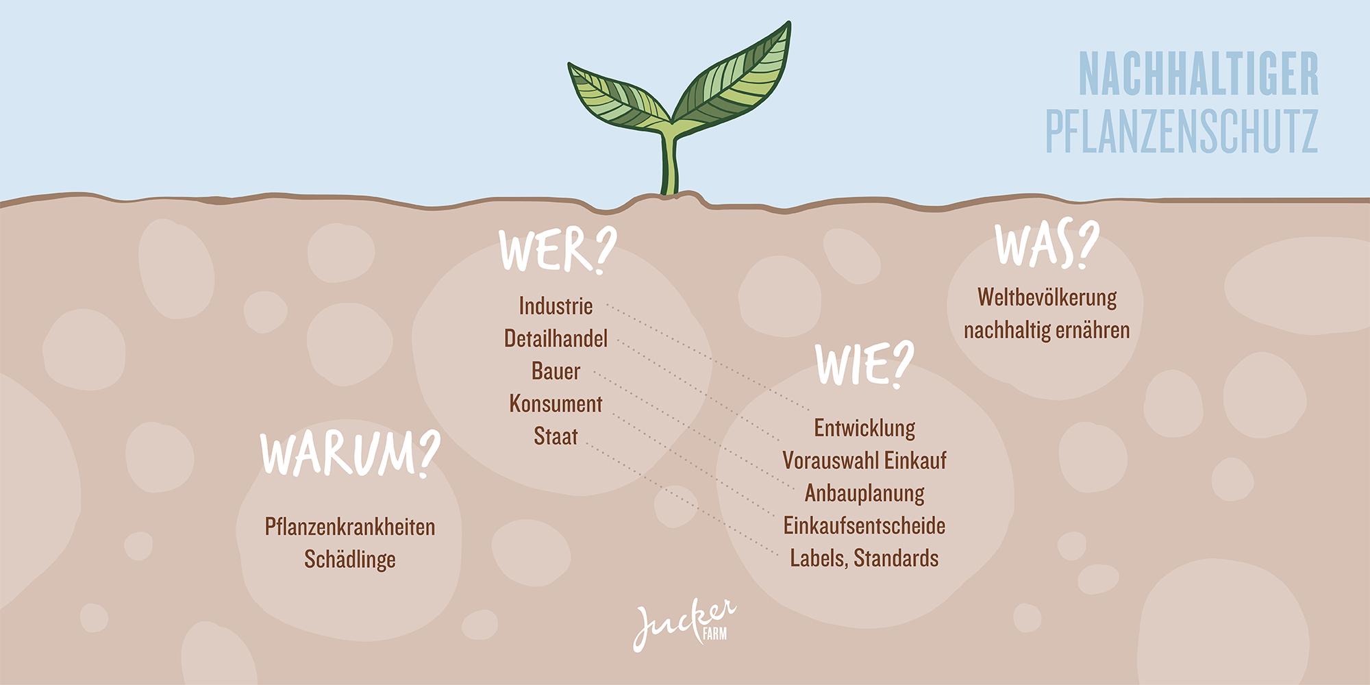 Pflanzenschutz: Wer Warum, Wie, Was?