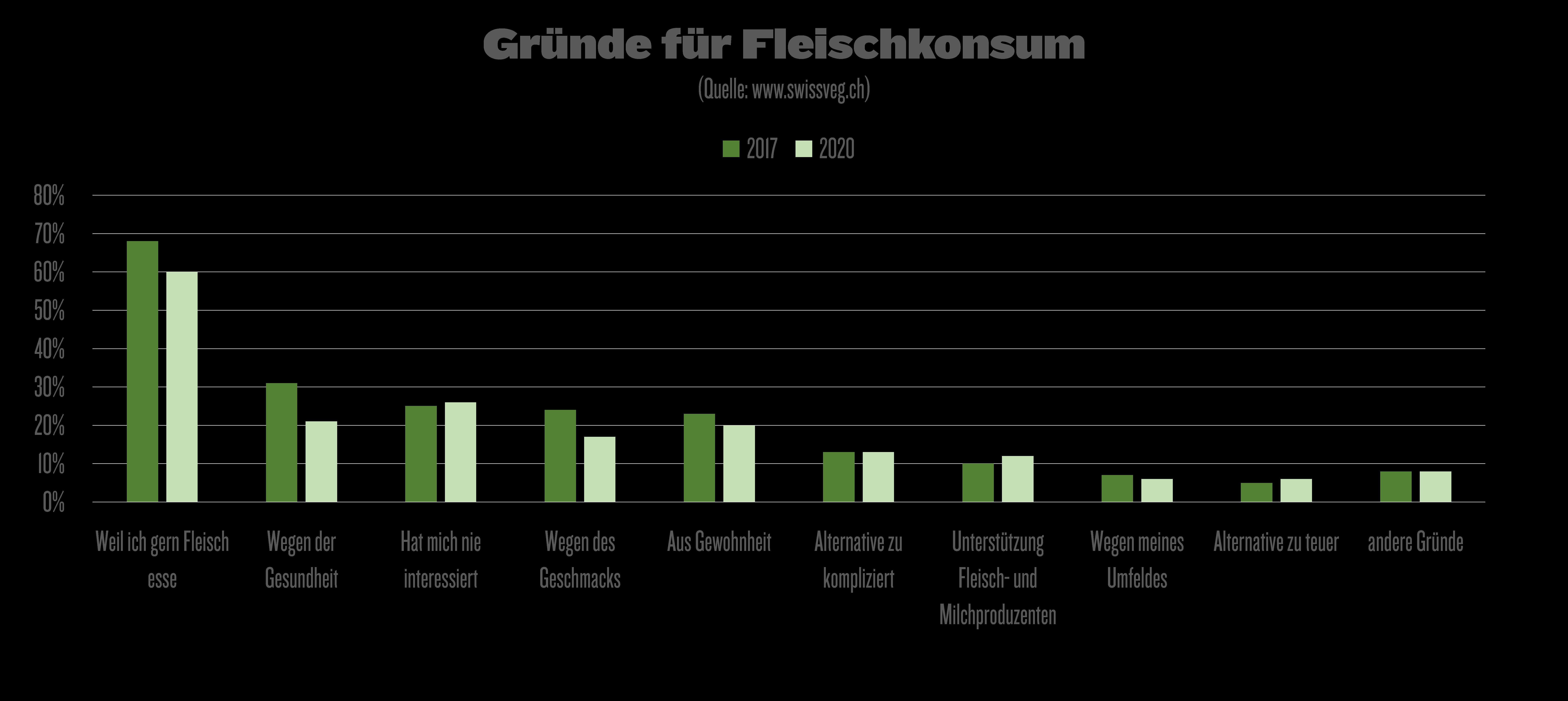 Gründe für Fleischkonsum (Quelle: swissveg.ch)