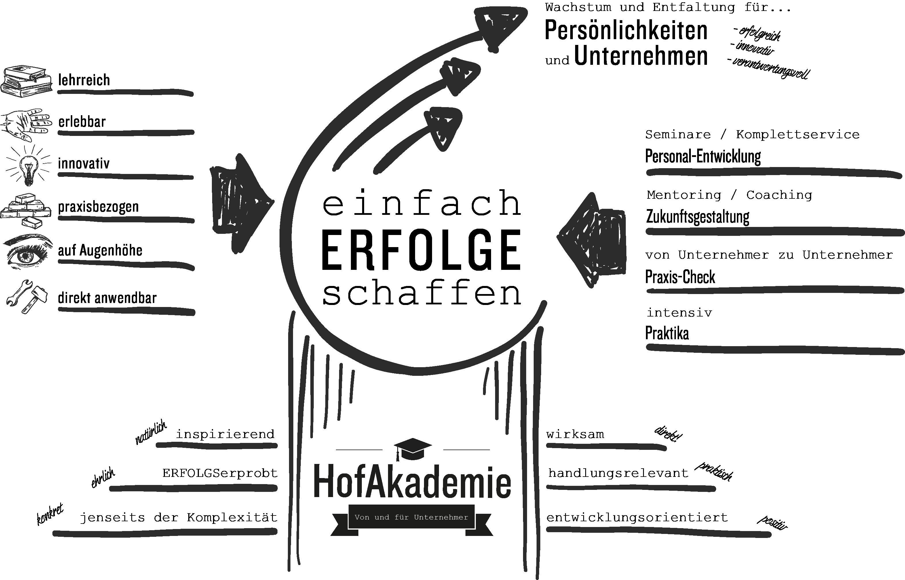 HofAkadmie Grafik