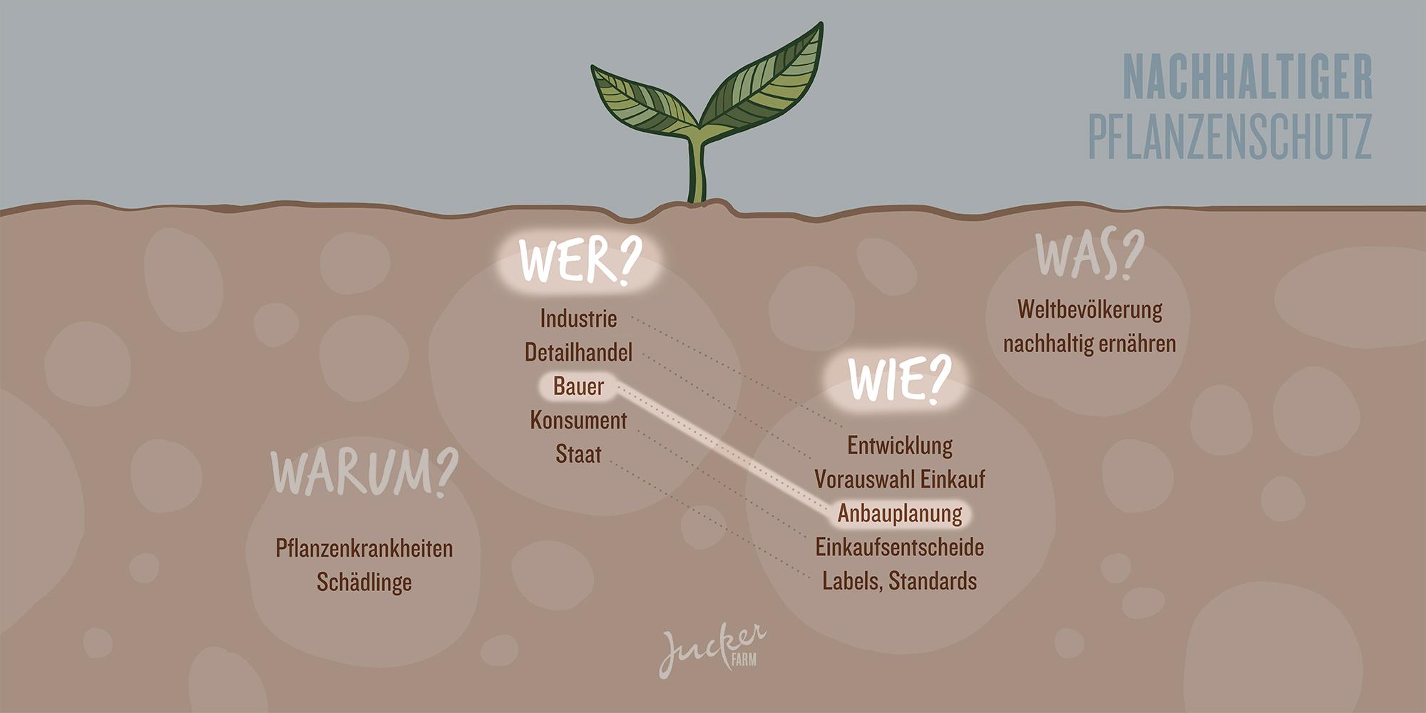 Juckerfarm Infografik Pflanzenschutz Bauer