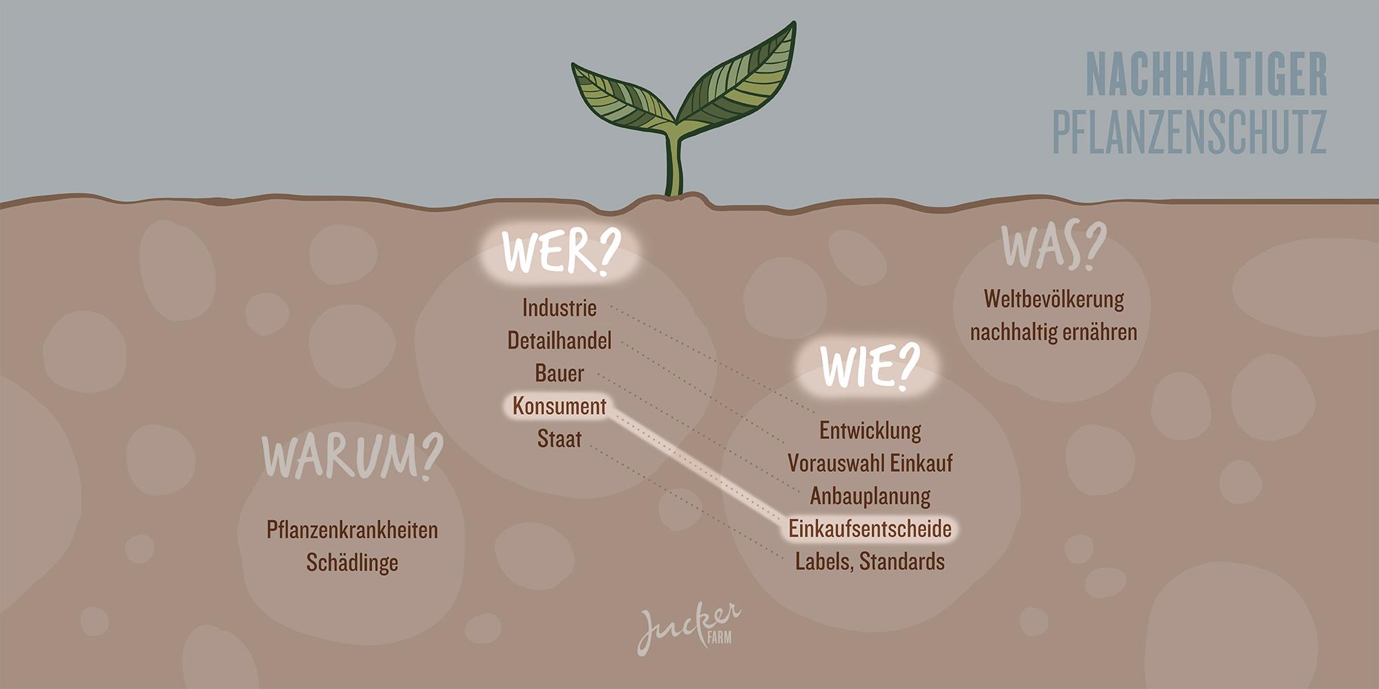 Juckerfarm Infografik Pflanzenschutz Konsument