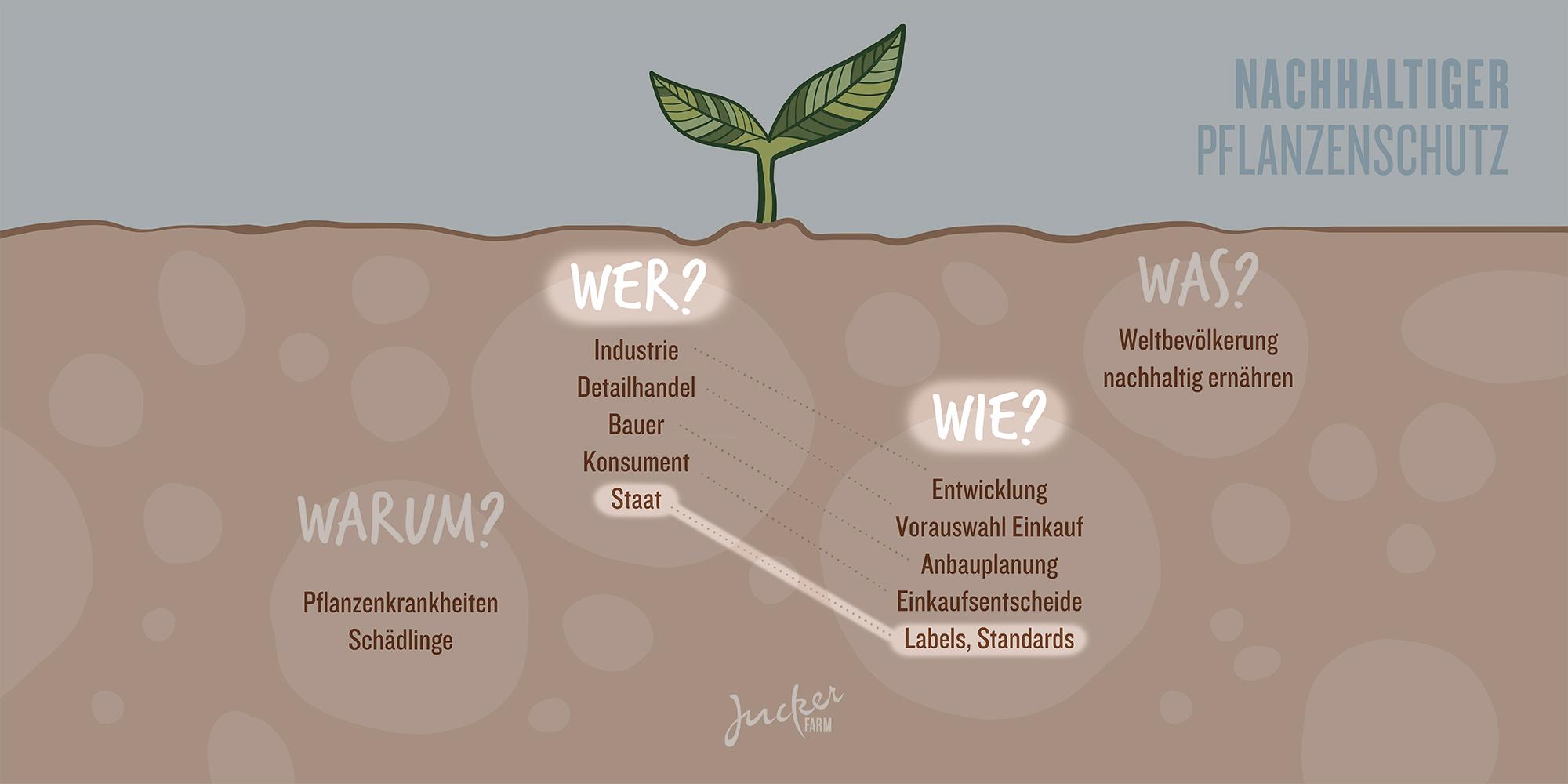 Juckerfarm Infografik Pflanzenschutz Staat