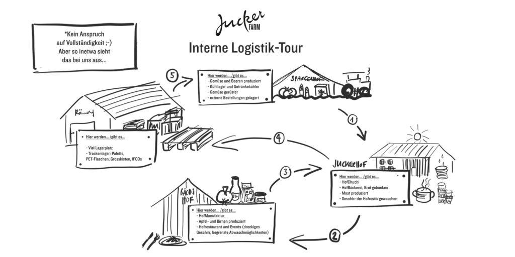 Grafik Logistik